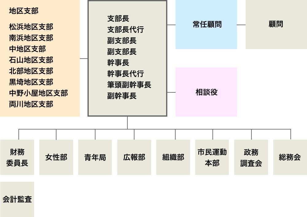 自由民主党新潟支部 平成29年度執行部